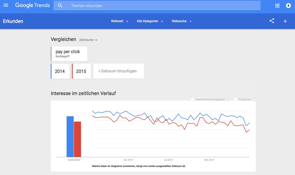 Google Trends Screenshot IronShark