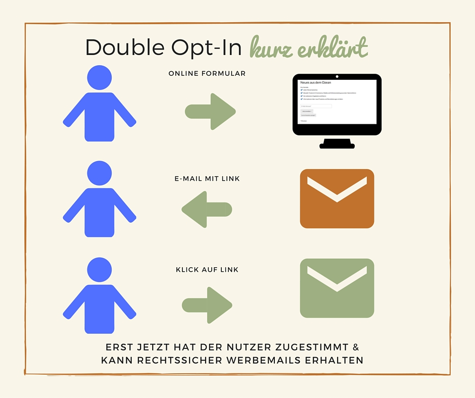 Double Opt-In Infographic IronShark Email Marketing