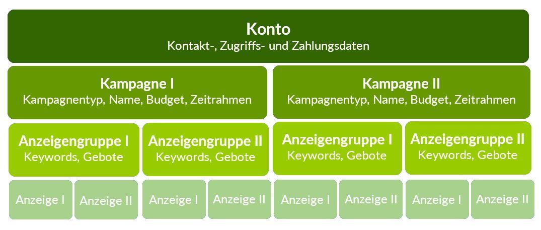 Kampagnenstruktur_grün