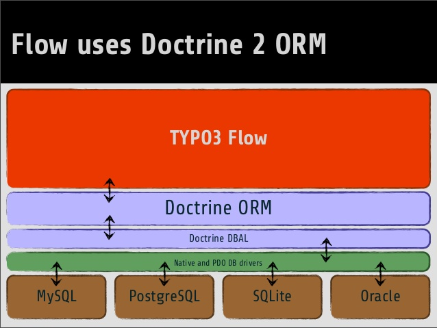 using-document-databases-with-typo3-flow-4-638