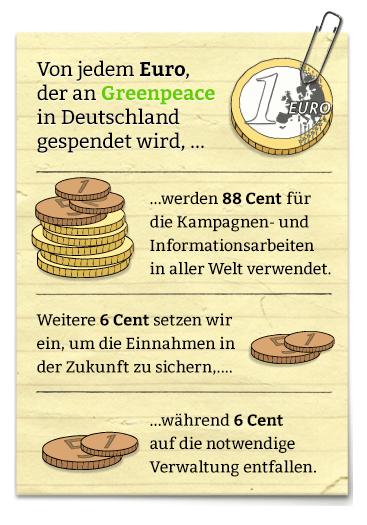 Greenpeace erklaert Einsatz Spendengelder