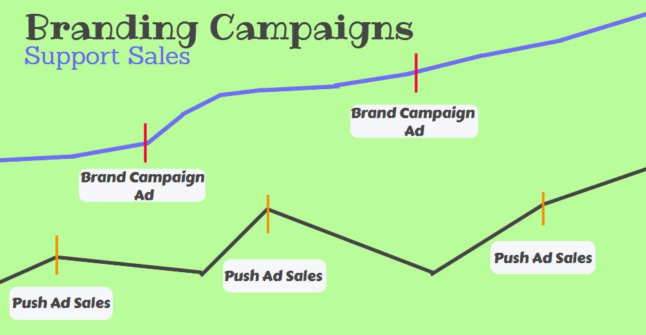 Kampagnen von Branding Campaigns zu Sales Push Ads