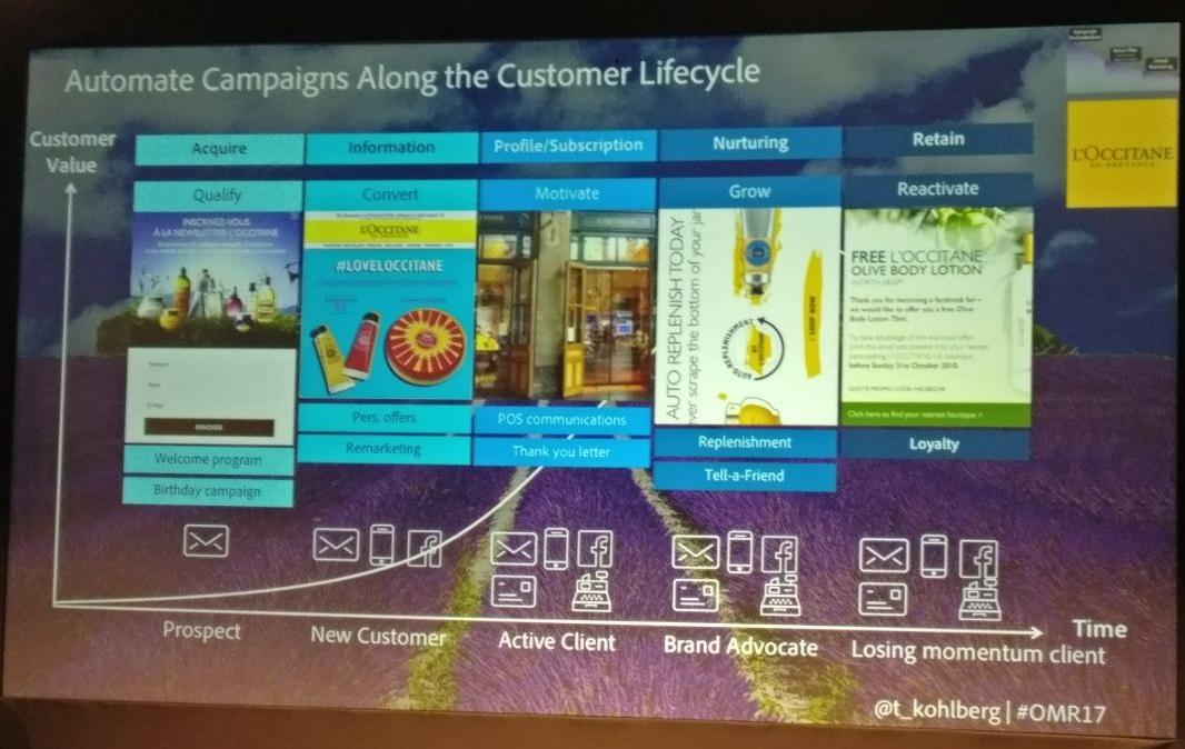 Customer Lifecycle innerhalb der Cross Channel Personalisierung