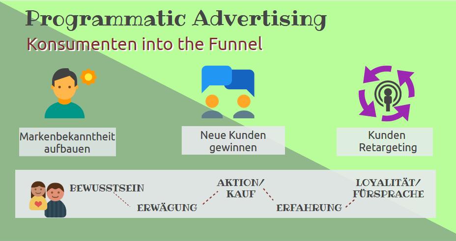 Programmatic Brandings geht strategischer Planung nach und durch den Funnel