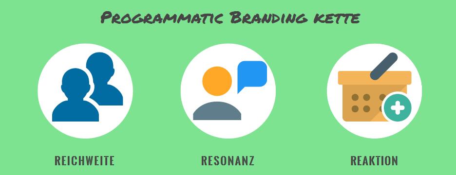 Programmatic Branding