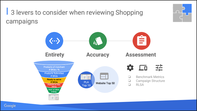 Funnel bei Google Shoppin Campaigns