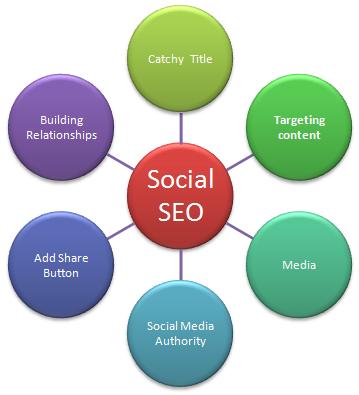 Social SEO –http://www.artaxo.com/de