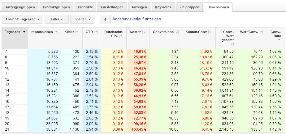 Werbezeitplaner Tricks und Optimierungen in Google AdWords.