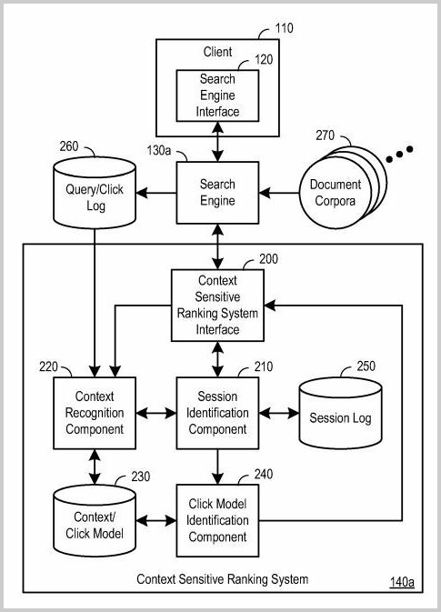 Modell des neuen Suchmodells - Quelle: webimax.com