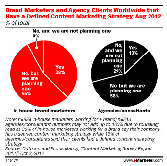 Zahlen zum Content Marketing – Quelle: Emarketer.com