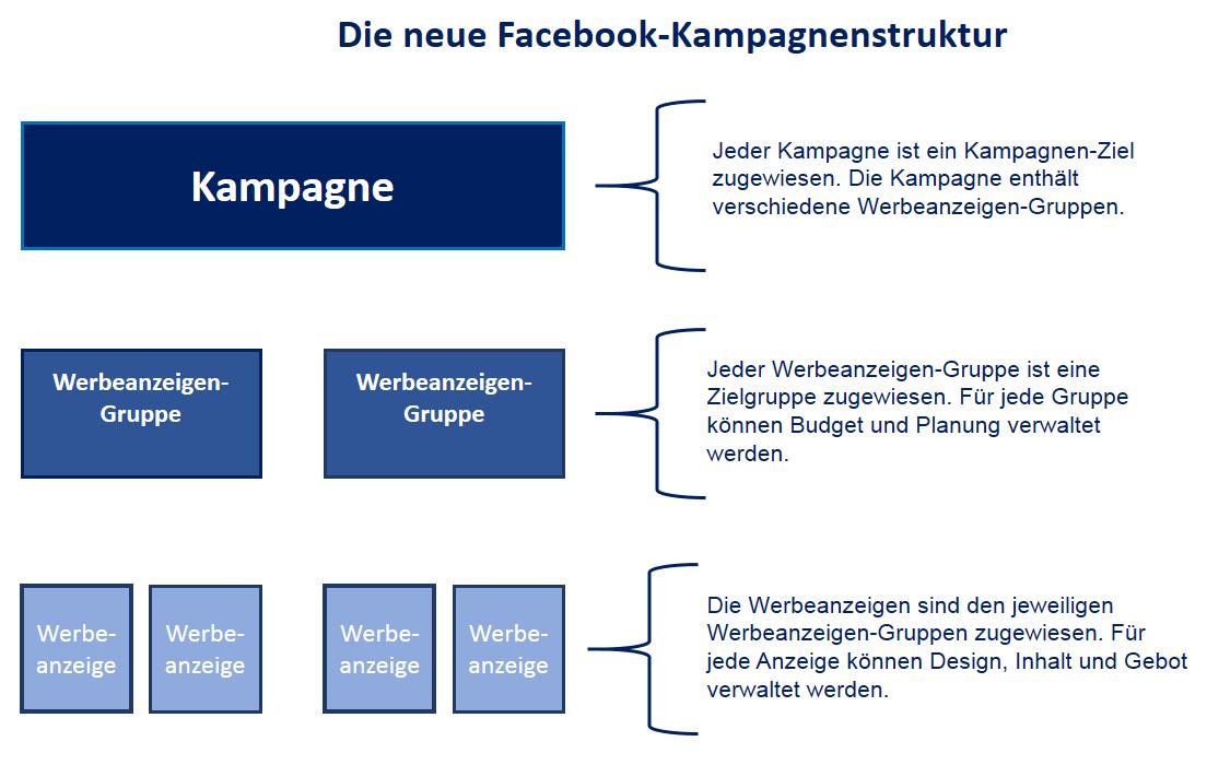 Grafische Darstellung der neuen Facebook-Kampagnenstrukur . Diagramm mit drei Ebenen. Kampagne enthält Werbeanzeigen-Gruppen und Werbeanzeigen-Gruppen enthalten Werbeanzeigen.