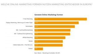 onlinemarketing_formen