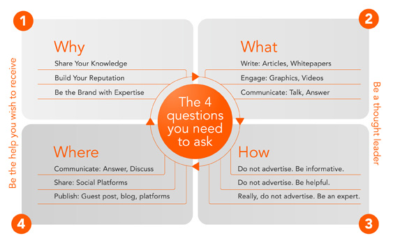 4 questions for content marketing – exploreb2b.com