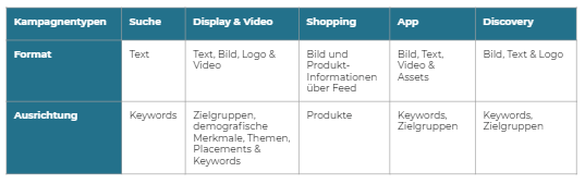Google Ads Kampagnentypen, Formate & Ausrichtung