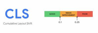 CLS Messwerte dargestellt: Gute CLS Werte sind unter 0,1 Sekunden alle Werte darüber gelten als verbesserungswürdig oder schlecht