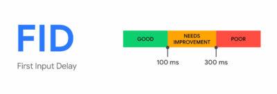 FID Messwerte dargestellt: Gute FID Werte sind unter 0,1 Sekunden alle Werte darüber gelten als verbesserungswürdig oder schlecht