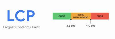 LCP Messwerte dargestellt: Gute LCP Werte sind unter 2,5 Sekunden alle darüber gelten als verbesserungswürdig oder schlecht