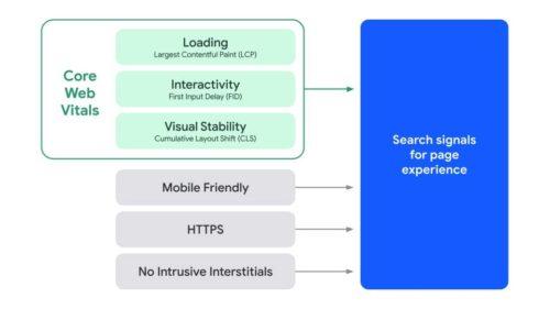Bestandteile der Page Experience nach Update mit den Core Web Vitals als Rankingfaktor veranschaulicht in einer Grafik